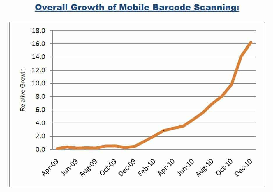 QR Code Growth Trend