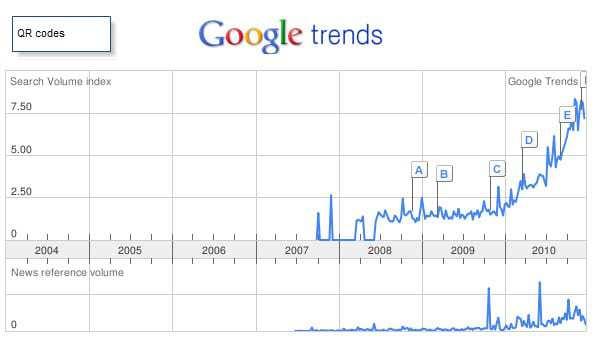 QR Code Trend