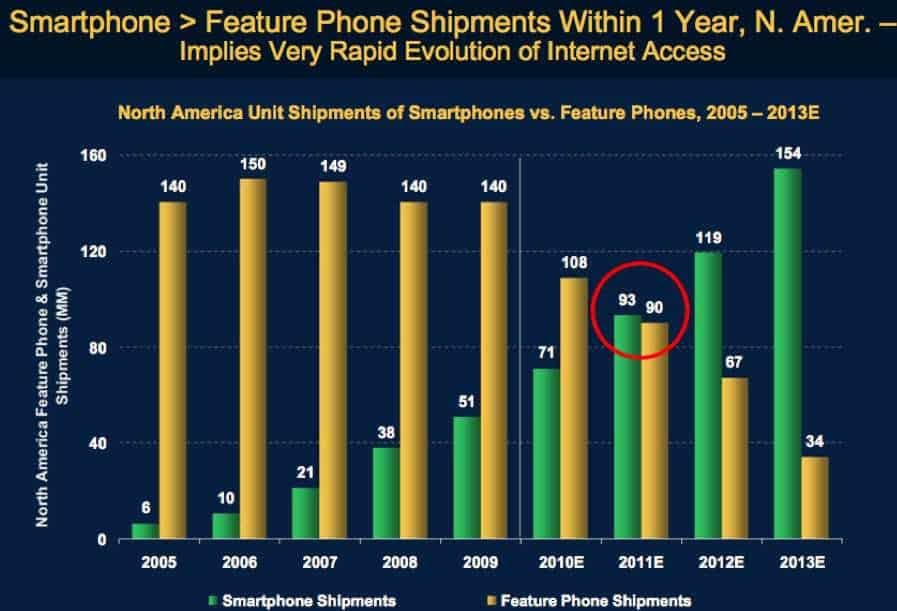 Smart phone trend