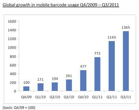 QR Code Growth - Image from 3GVision