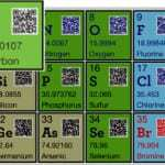 Yiying Lu brings QR codes to the periodic table