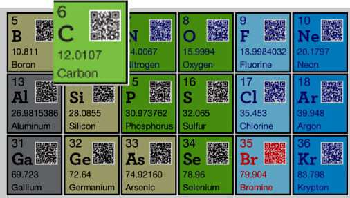 QR Code Periodic Table