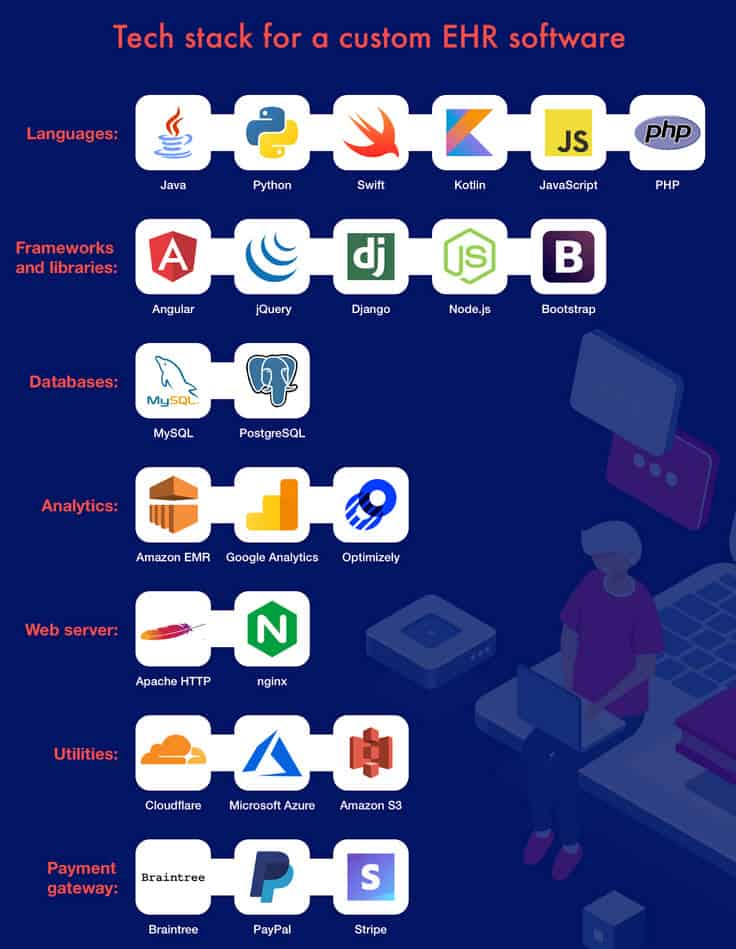 Tech Stack EHR Software